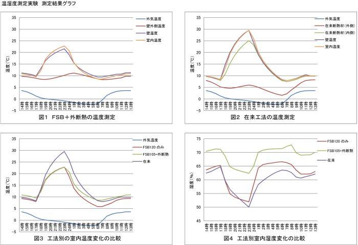 5)-温湿度実験測定結果グラフ